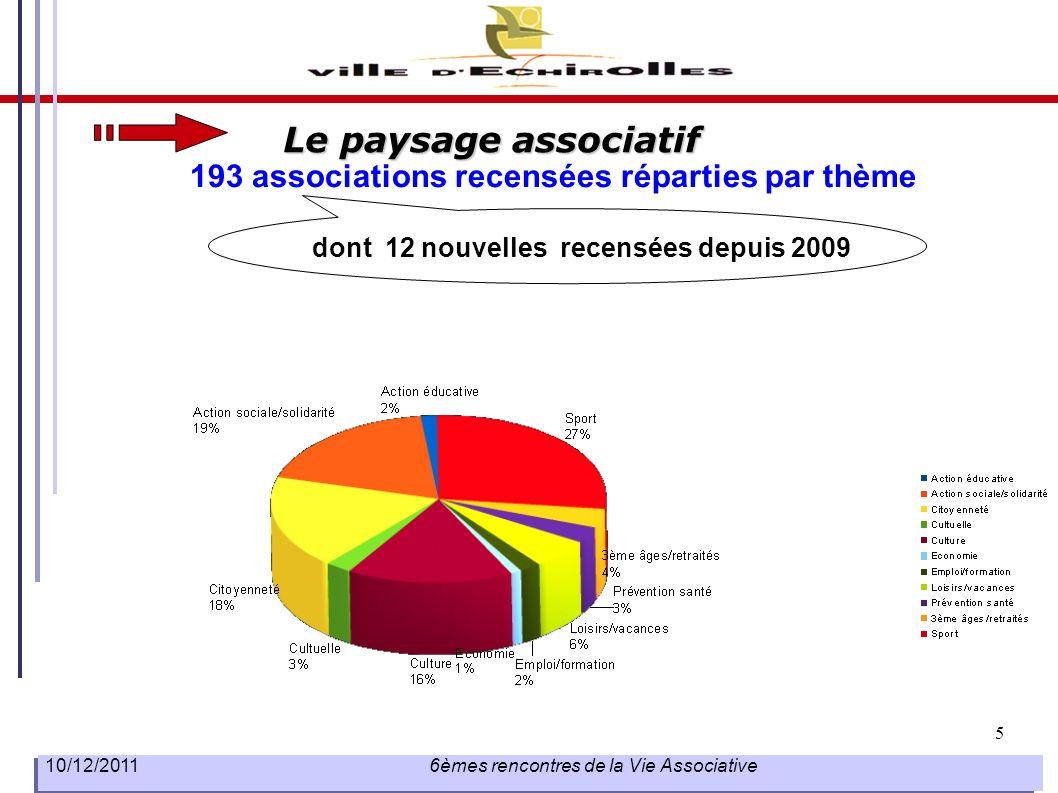 Le paysage associatif 193 associations recensées réparties par thème