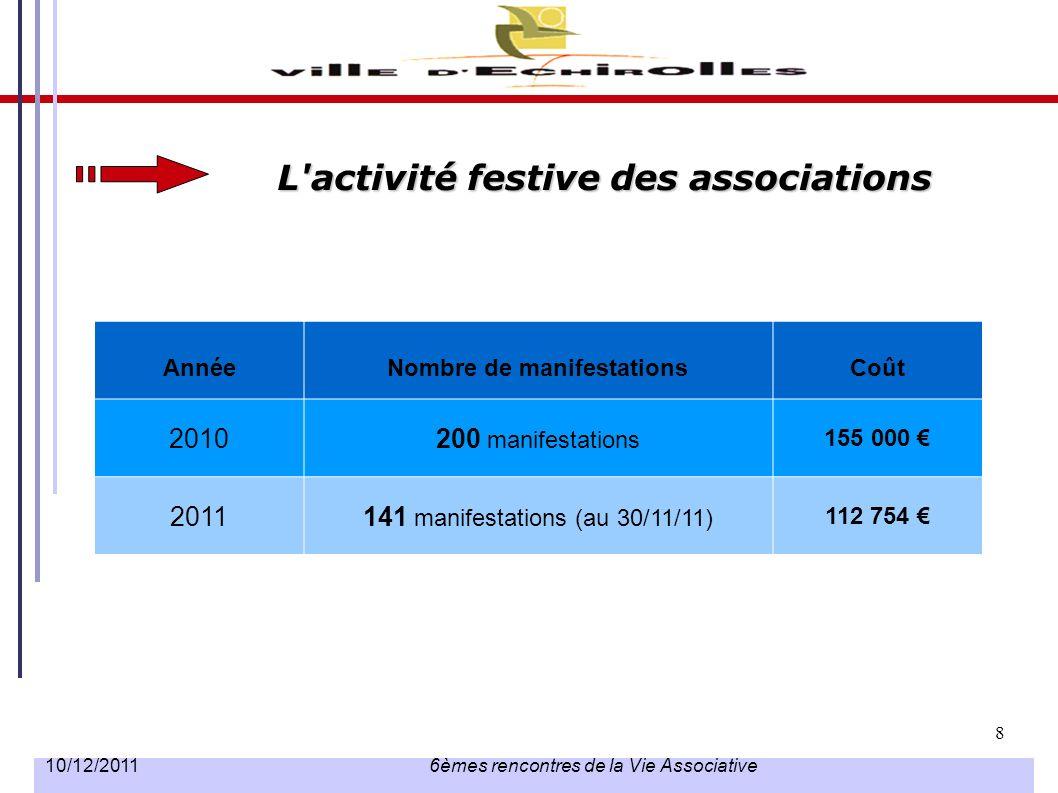 L activité festive des associations Nombre de manifestations