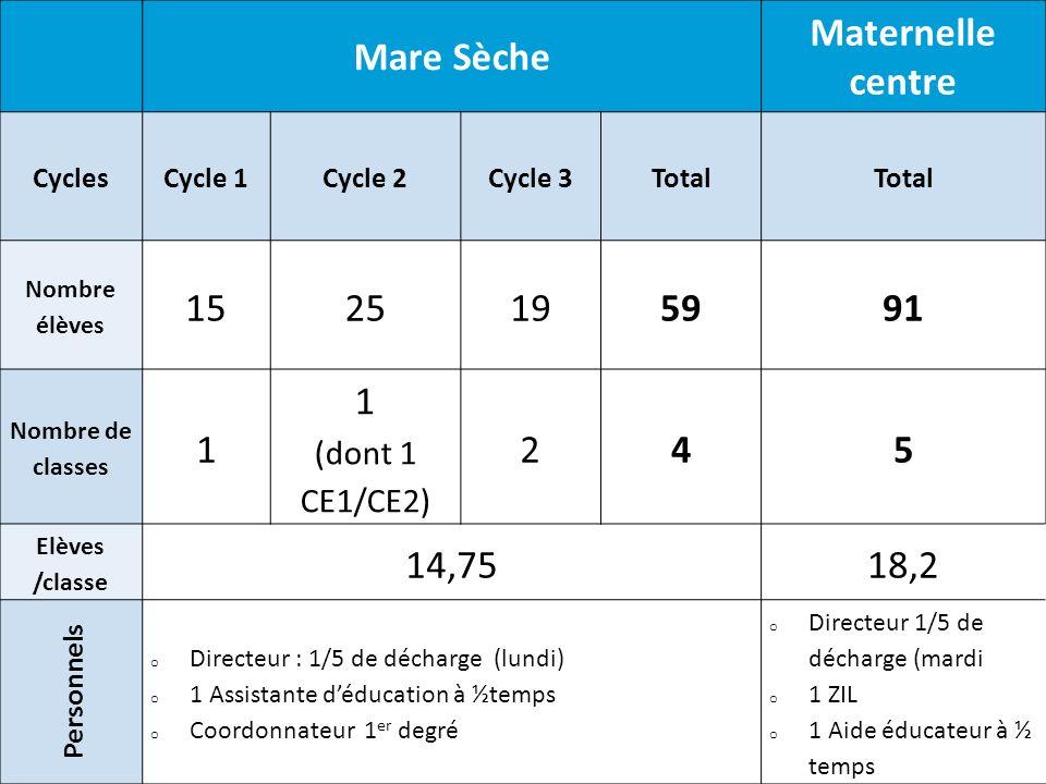 Mare Sèche Maternelle centre 59 91 4 5