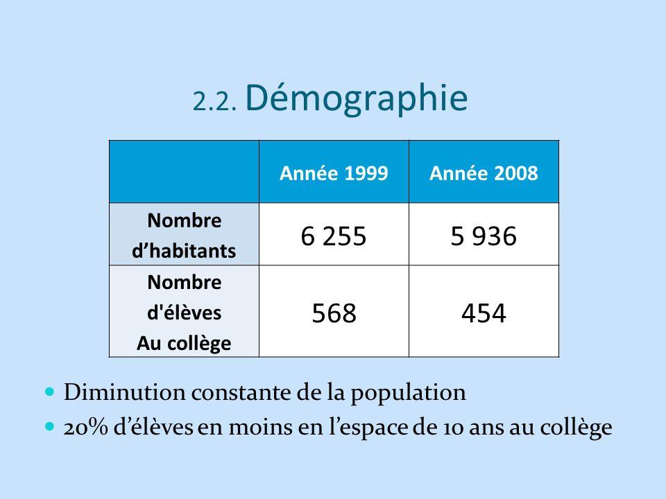 2.2. Démographie Année 1999. Année 2008. Nombre d'habitants. 6 255. 5 936. Nombre d élèves. Au collège.