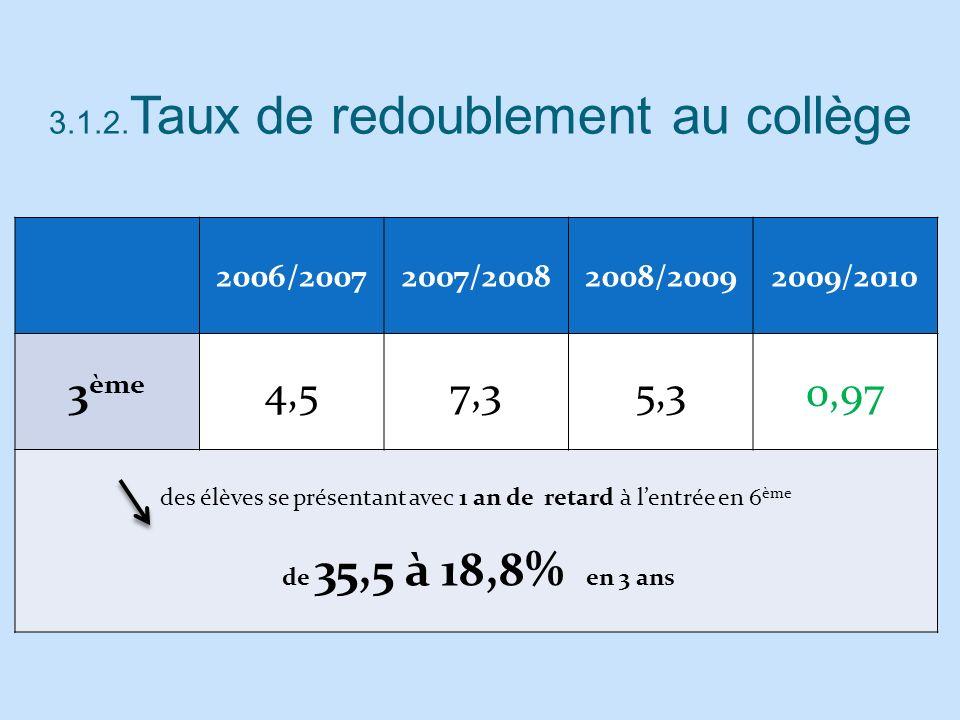 3ème 4,5 7,3 5,3 0,97 3.1.2.Taux de redoublement au collège 2006/2007