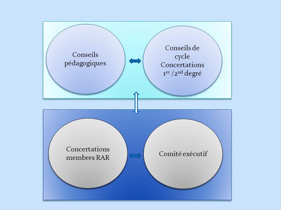 Conseils pédagogiques Conseils de cycle Concertations 1er /2nd degré