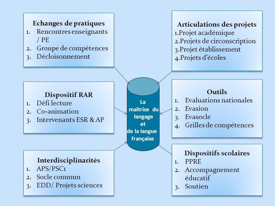 Articulations des projets Dispositifs scolaires Interdisciplinarités