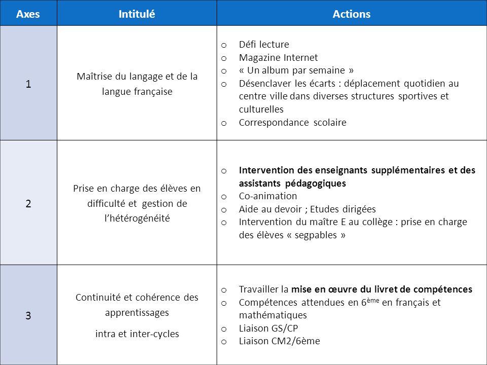 Axes Intitulé Actions 1 2 3 Défi lecture Magazine Internet
