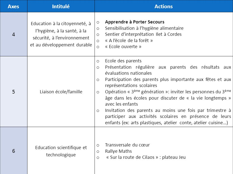 Axes Intitulé. Actions. 4. Education à la citoyenneté, à l'hygiène, à la santé, à la sécurité, à l'environnement.
