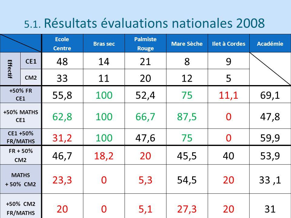 5.1. Résultats évaluations nationales 2008