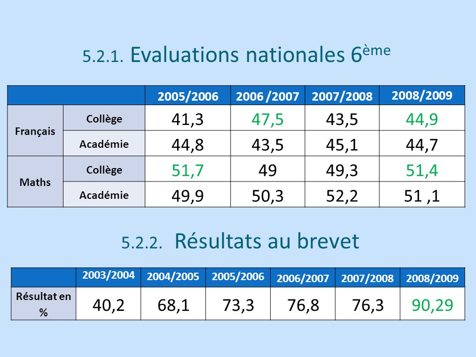 5.2.1. Evaluations nationales 6ème