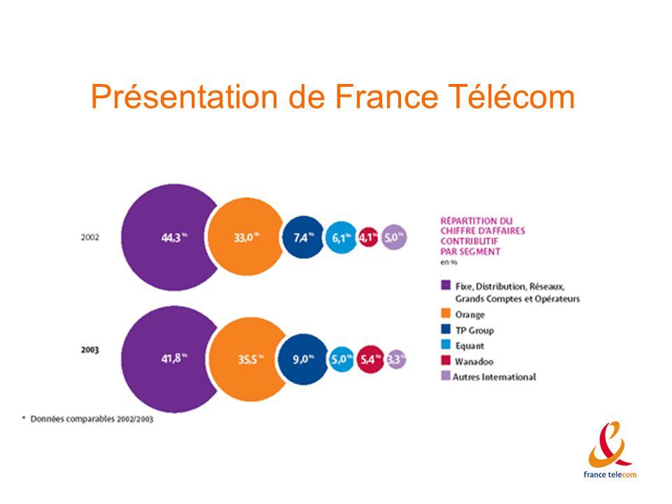 Présentation de France Télécom