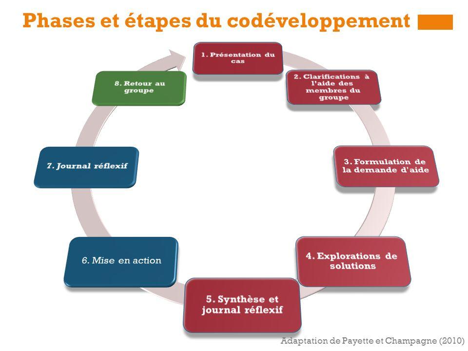 Phases et étapes du codéveloppement