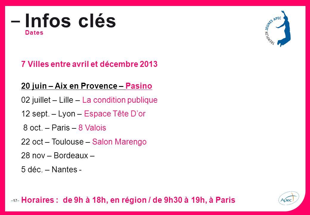 Infos clés 7 Villes entre avril et décembre 2013