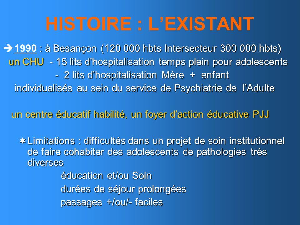 HISTOIRE : L'EXISTANT 1990 : à Besançon (120 000 hbts Intersecteur 300 000 hbts) un CHU - 15 lits d'hospitalisation temps plein pour adolescents.