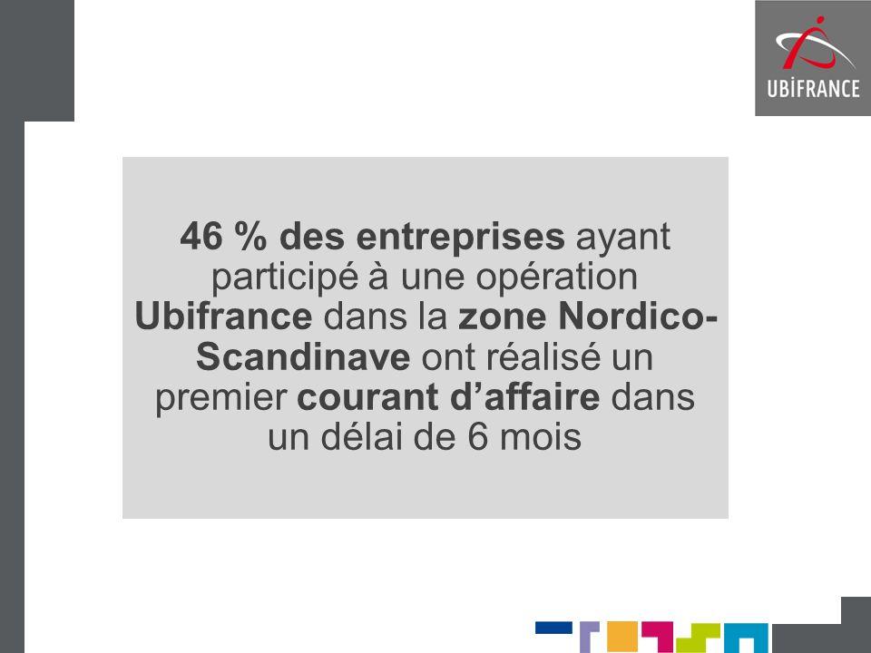46 % des entreprises ayant participé à une opération Ubifrance dans la zone Nordico-Scandinave ont réalisé un premier courant d'affaire dans un délai de 6 mois