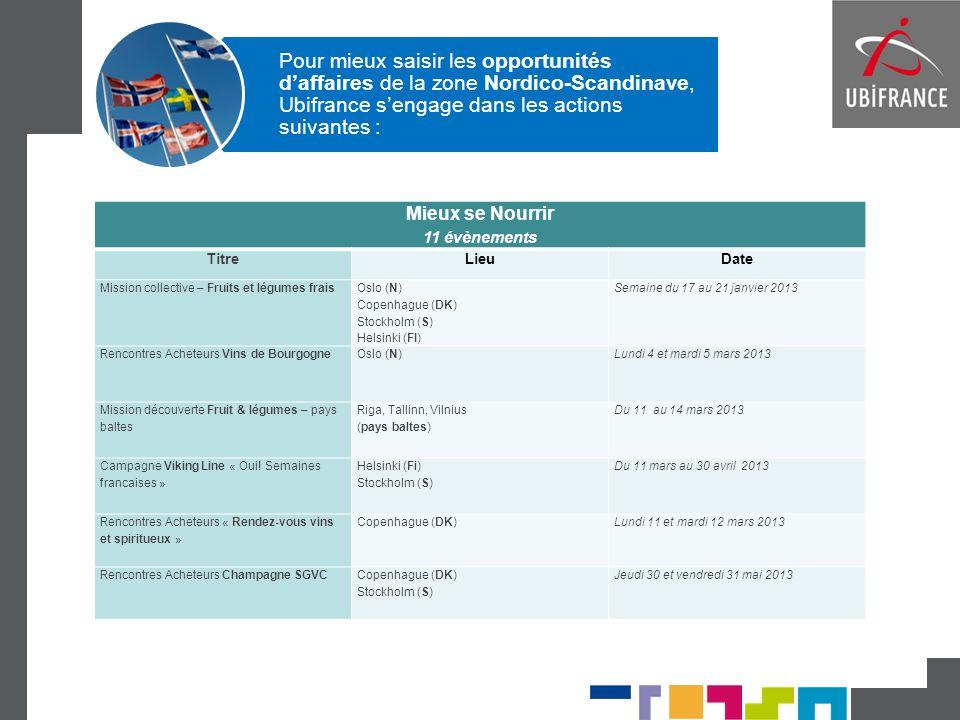 Pour mieux saisir les opportunités d'affaires de la zone Nordico-Scandinave, Ubifrance s'engage dans les actions suivantes :