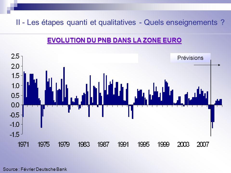 EVOLUTION DU PNB DANS LA ZONE EURO