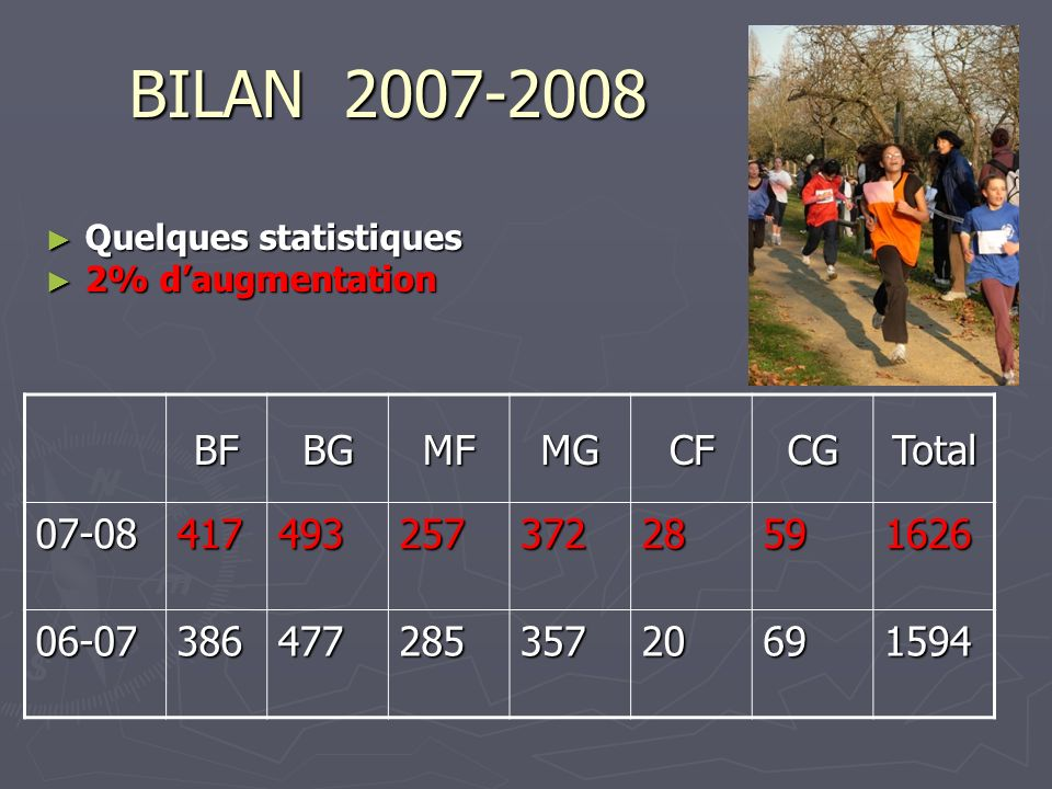 BILAN 2007-2008 BF BG MF MG CF CG Total 07-08 417 493 257 372 28 59