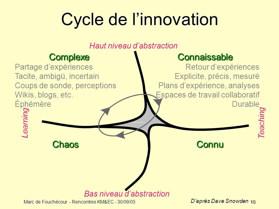 Cycle de l'innovation Complexe Connaissable Chaos Connu