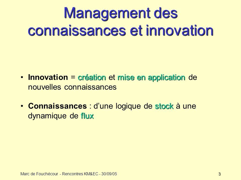 Management des connaissances et innovation