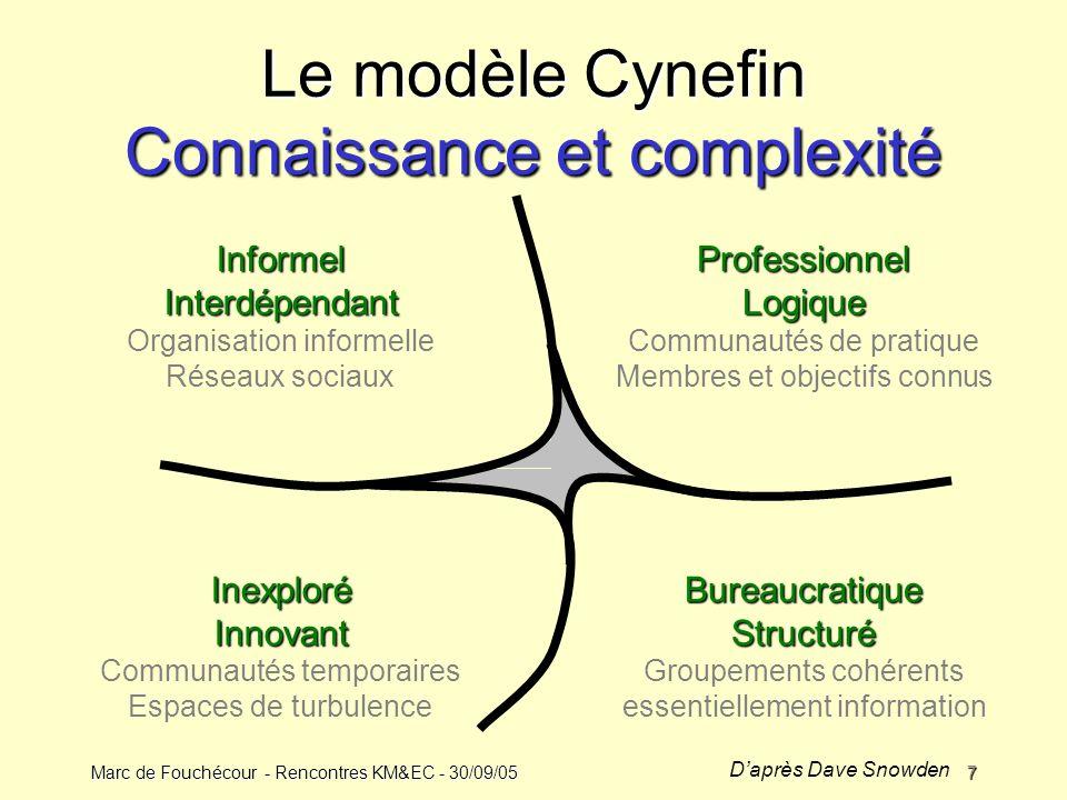 Le modèle Cynefin Connaissance et complexité