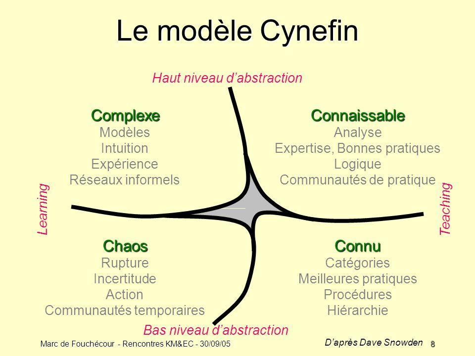 Le modèle Cynefin Complexe Connaissable Chaos Connu