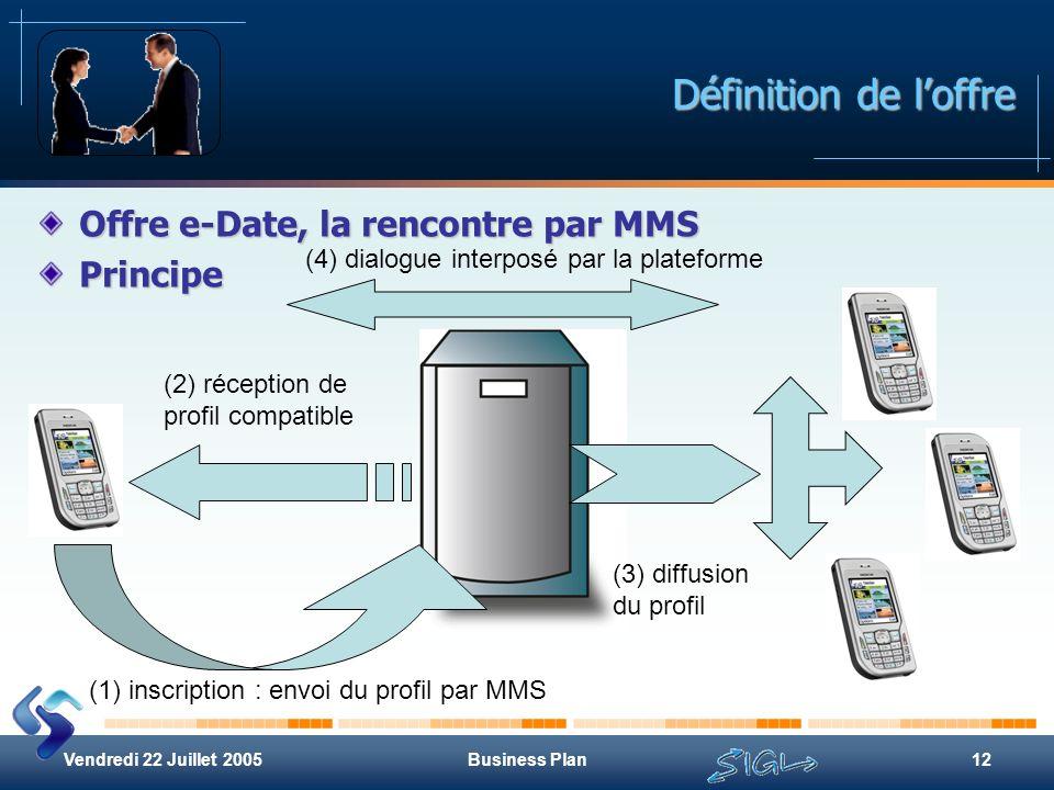 Définition de l'offre Offre e-Date, la rencontre par MMS Principe