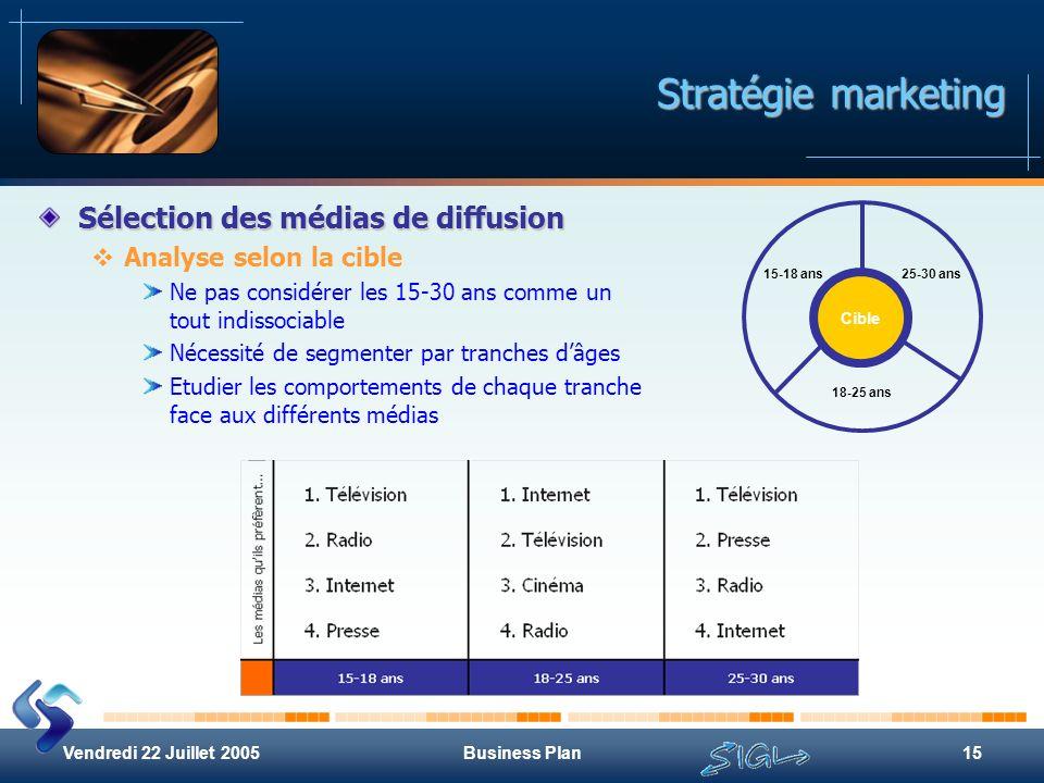 Stratégie marketing Sélection des médias de diffusion