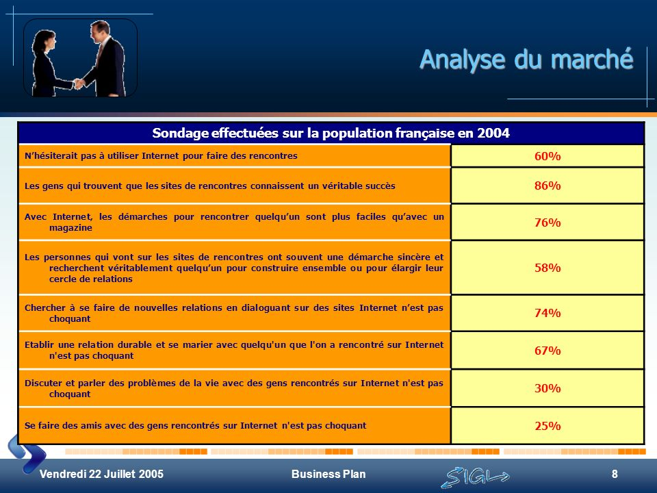 Sondage effectuées sur la population française en 2004