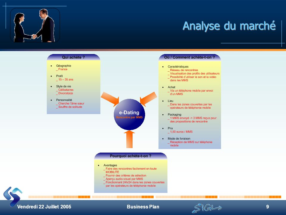 Analyse du marché Vendredi 22 Juillet 2005 Business Plan