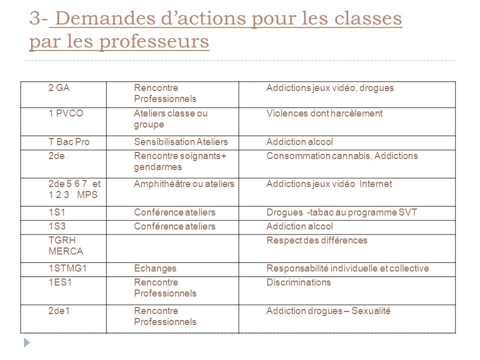 3- Demandes d'actions pour les classes par les professeurs