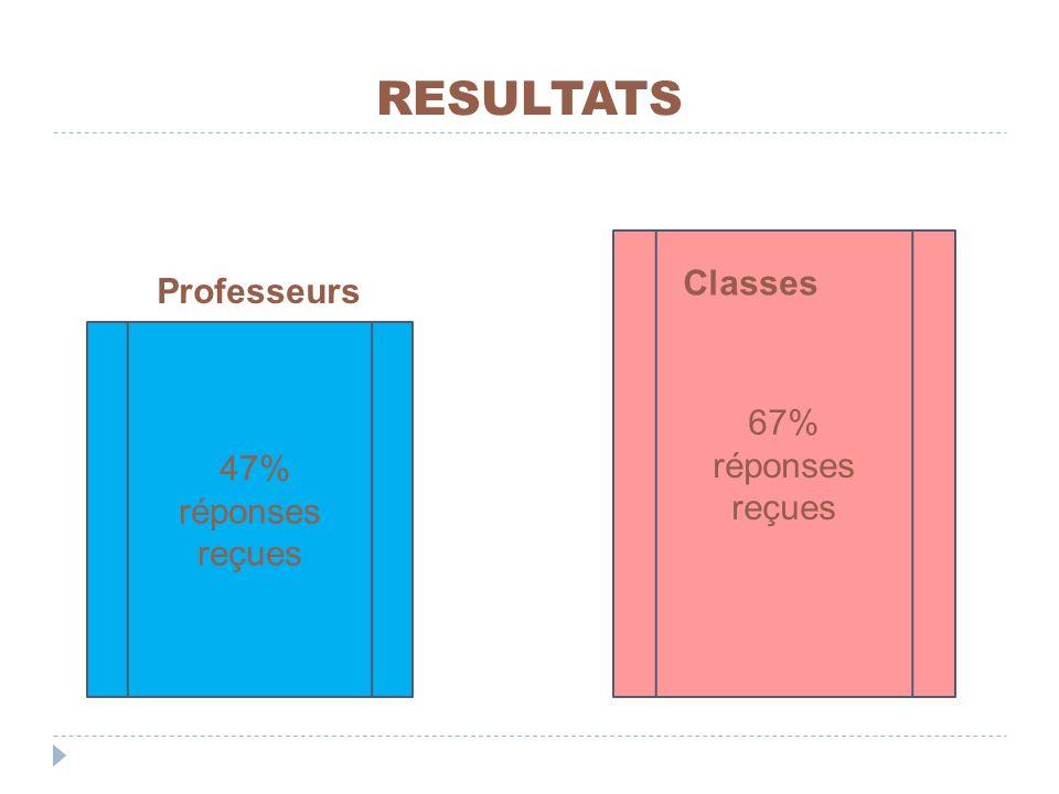 RESULTATS 67% réponses reçues Classes Professeurs 47% réponses reçues