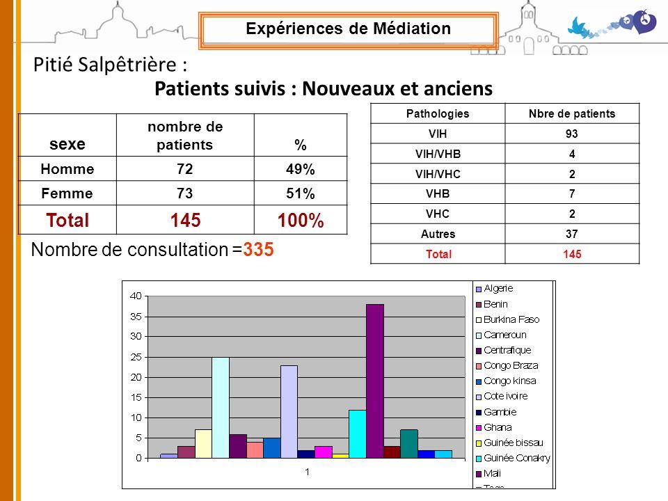 Expériences de Médiation Patients suivis : Nouveaux et anciens