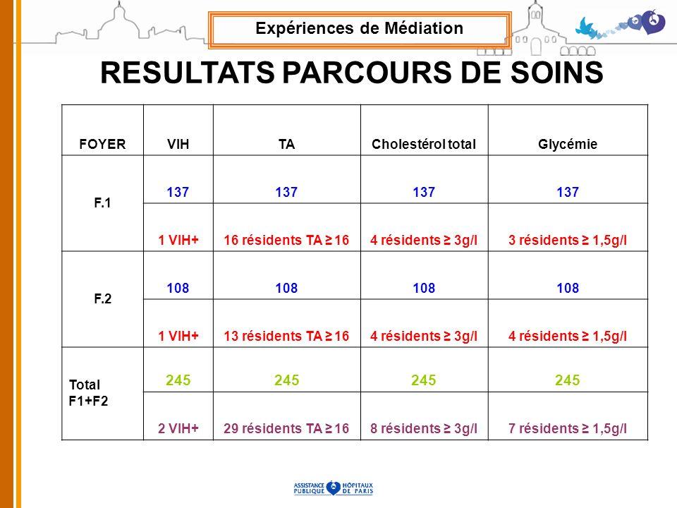 Expériences de Médiation RESULTATS PARCOURS DE SOINS