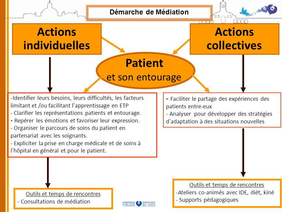 Actions individuelles Actions collectives Patient