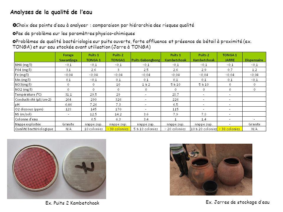 Taroudant Agadir Analyses de la qualité de l'eau