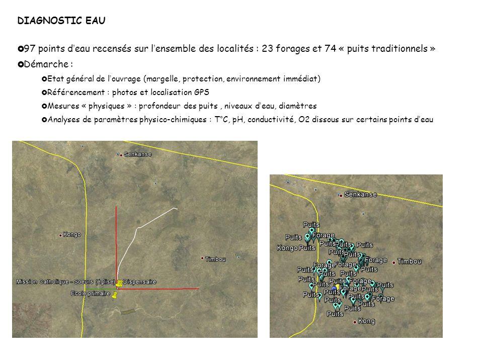 DIAGNOSTIC EAU 97 points d'eau recensés sur l'ensemble des localités : 23 forages et 74 « puits traditionnels »
