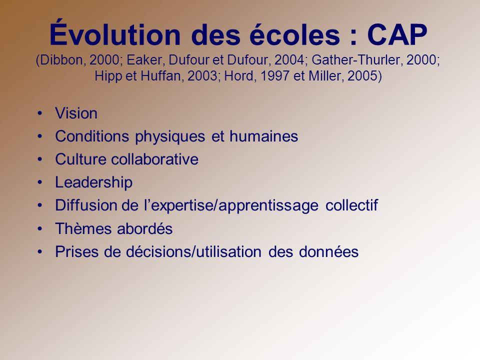 Évolution des écoles : CAP (Dibbon, 2000; Eaker, Dufour et Dufour, 2004; Gather-Thurler, 2000; Hipp et Huffan, 2003; Hord, 1997 et Miller, 2005)