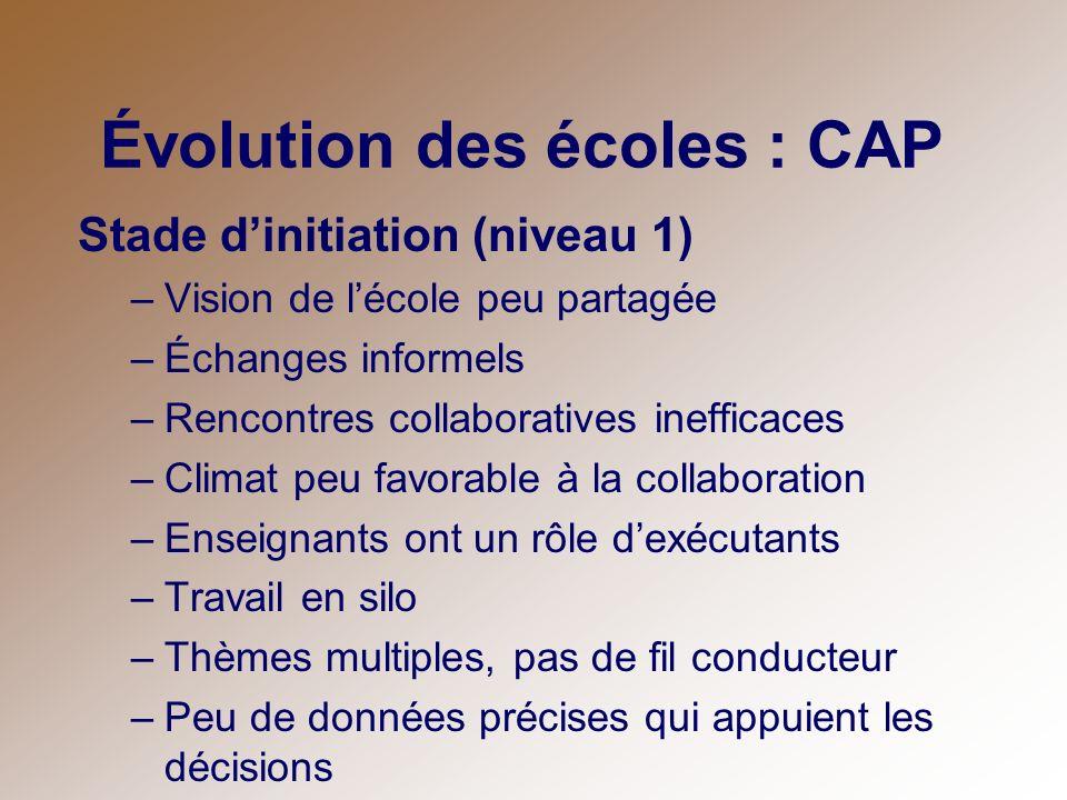 Évolution des écoles : CAP