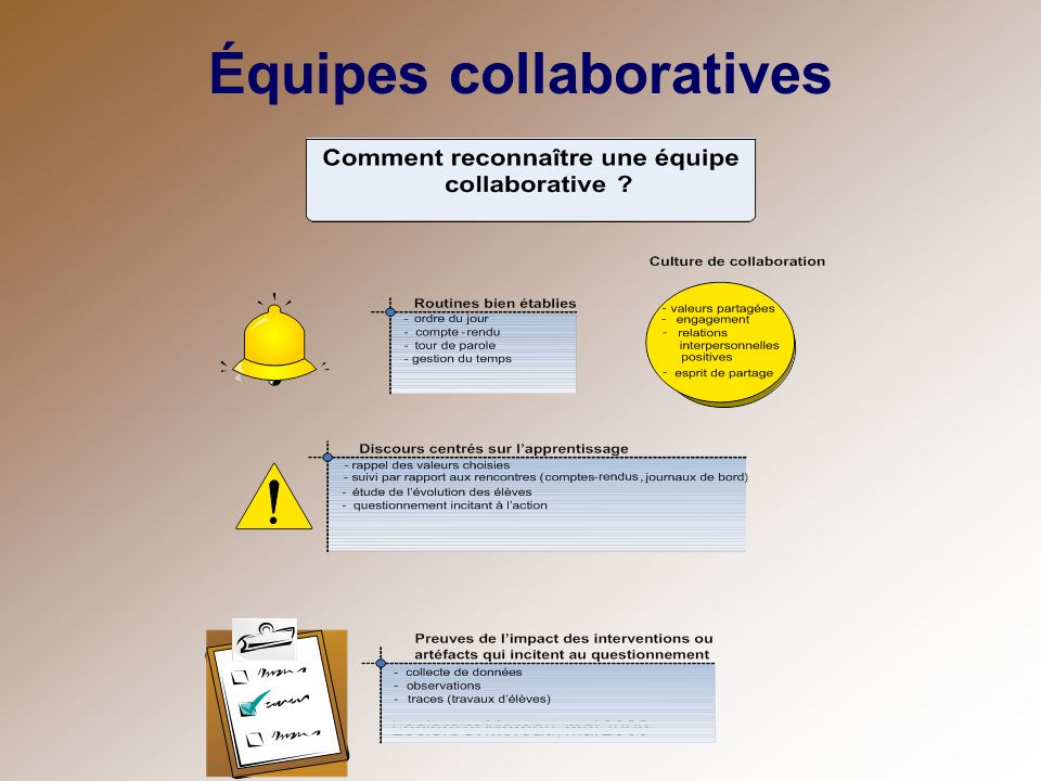 Équipes collaboratives