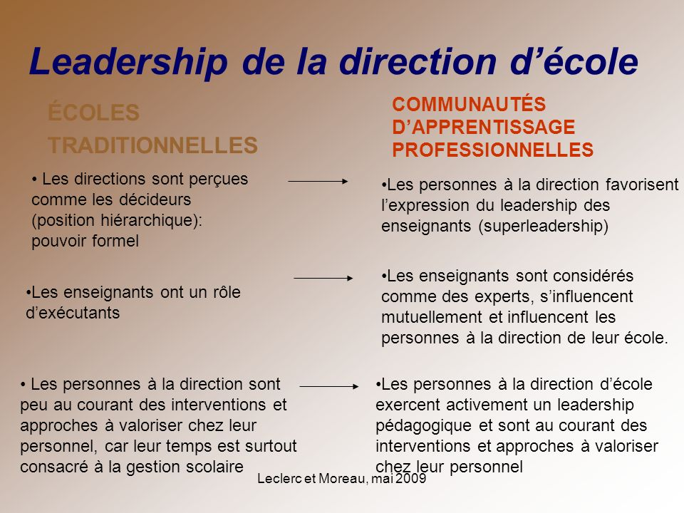 Leadership de la direction d'école