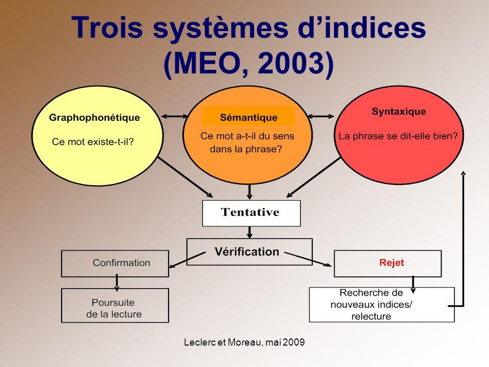 Trois systèmes d'indices (MEO, 2003)