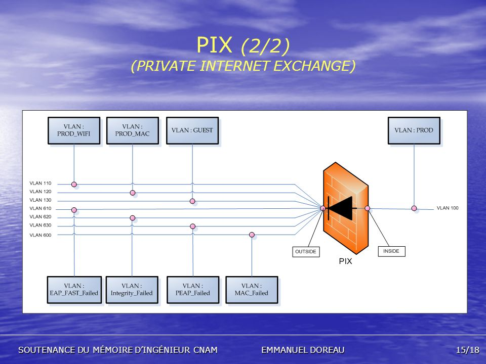 PIX (2/2) (PRIVATE INTERNET EXCHANGE)