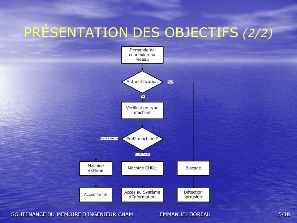 PRÉSENTATION DES OBJECTIFS (2/2)