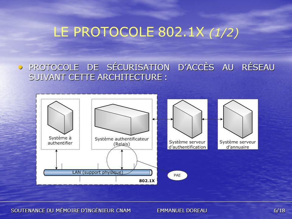LE PROTOCOLE 802.1X (1/2) PROTOCOLE DE SÉCURISATION D'ACCÈS AU RÉSEAU SUIVANT CETTE ARCHITECTURE :