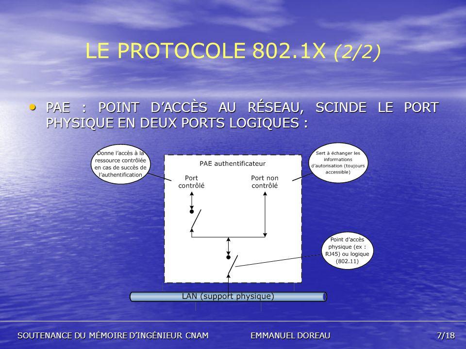 LE PROTOCOLE 802.1X (2/2) PAE : POINT D'ACCÈS AU RÉSEAU, SCINDE LE PORT PHYSIQUE EN DEUX PORTS LOGIQUES :