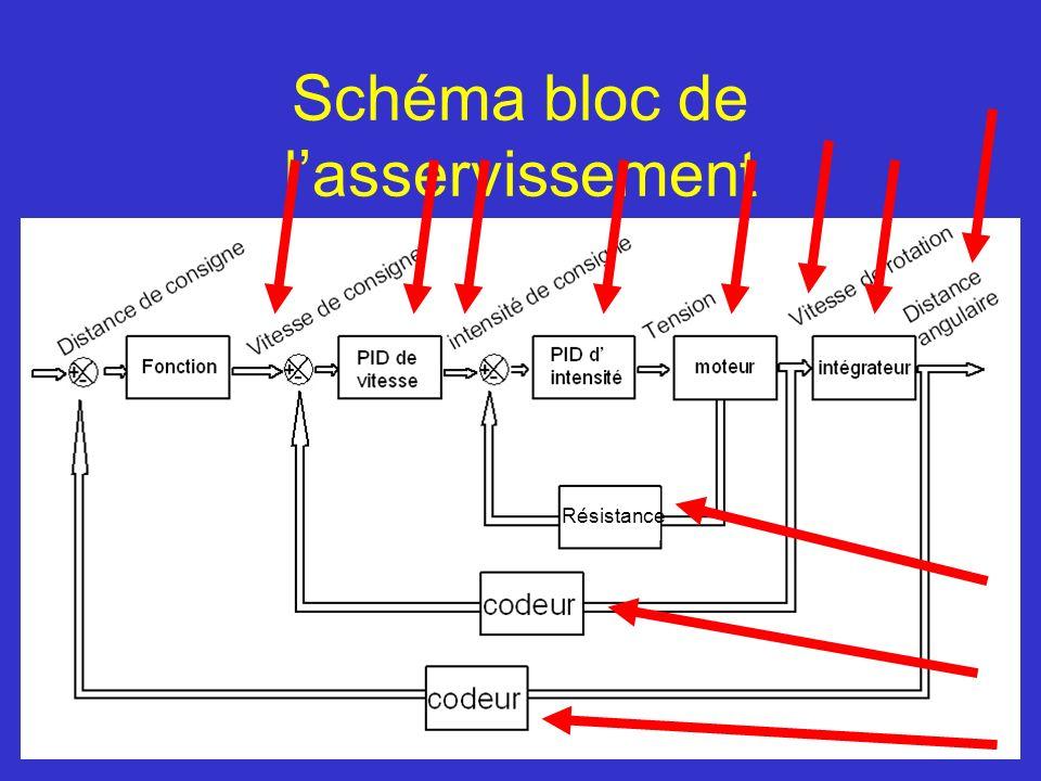 Schéma bloc de l'asservissement