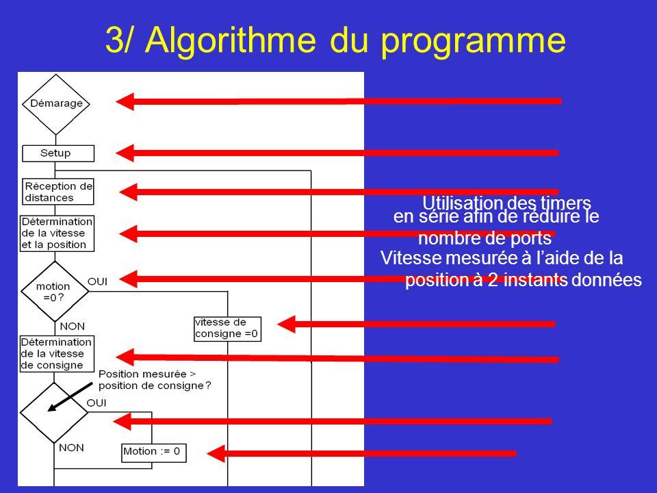 3/ Algorithme du programme