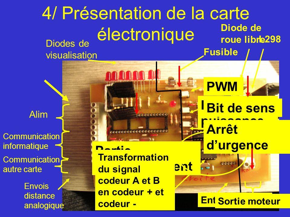 4/ Présentation de la carte électronique