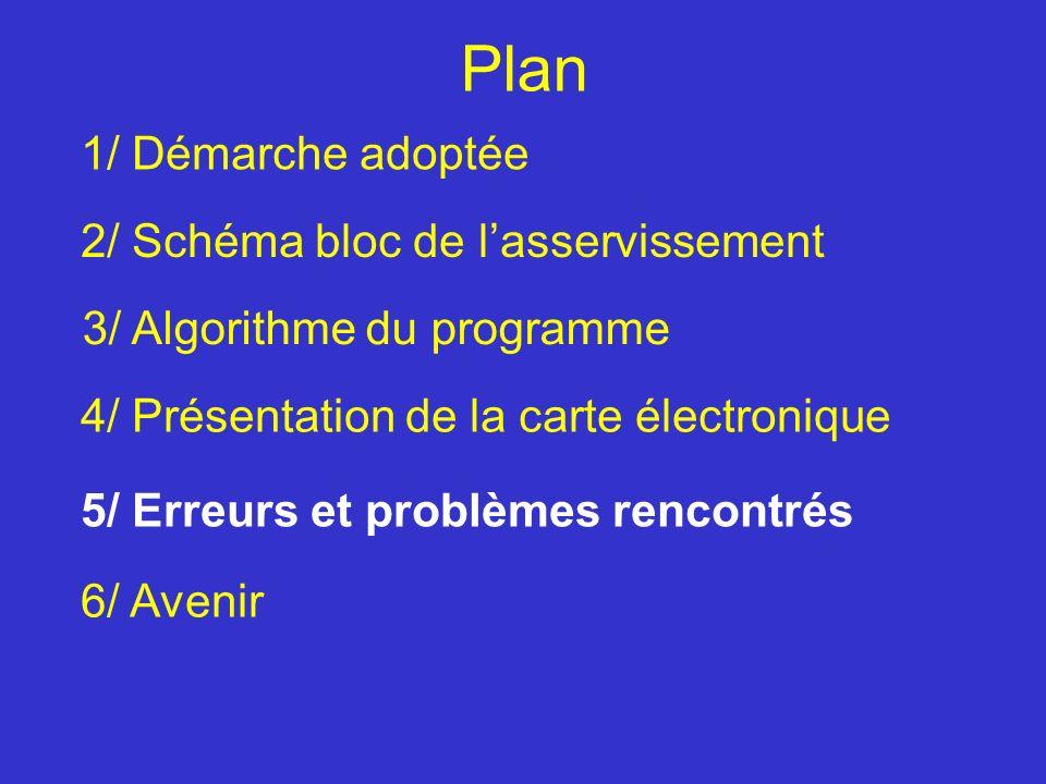 Plan 1/ Démarche adoptée 2/ Schéma bloc de l'asservissement