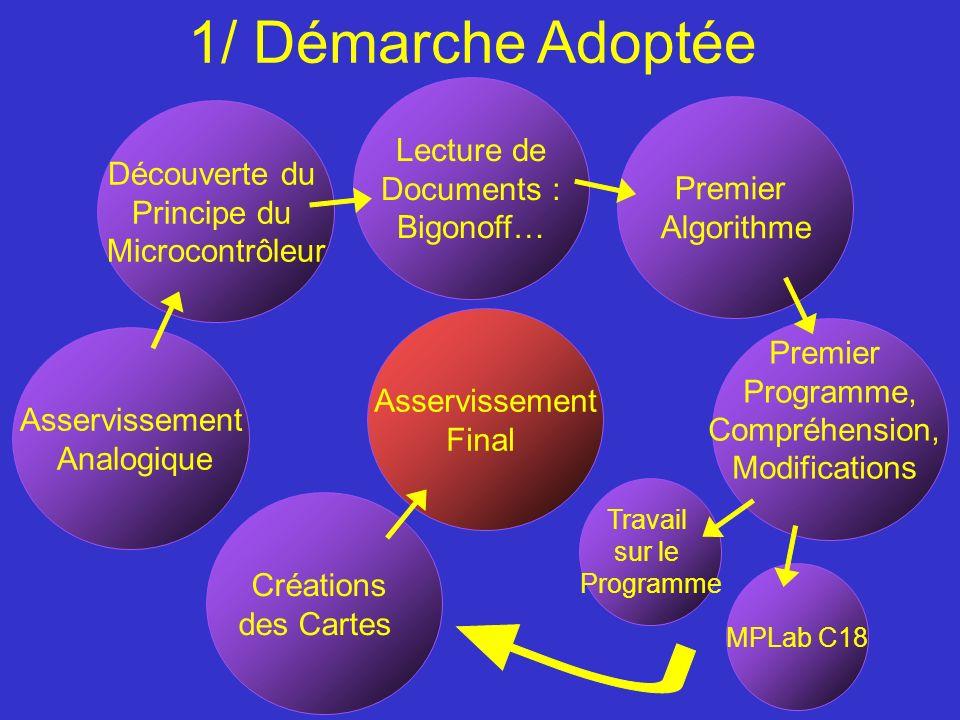 1/ Démarche Adoptée Lecture de Documents : Bigonoff… Découverte du