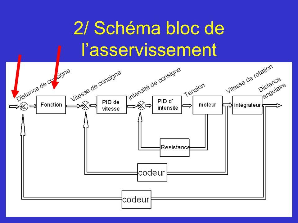 2/ Schéma bloc de l'asservissement