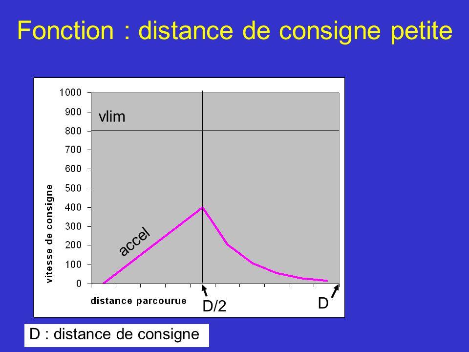 Fonction : distance de consigne petite